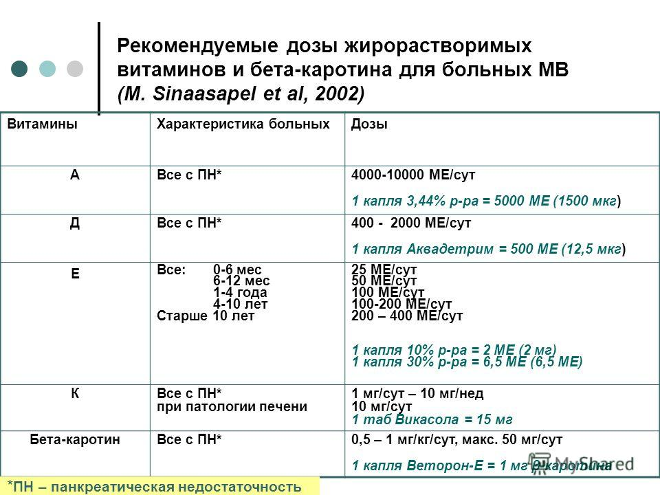 Рекомендуемые дозы жирорастворимых витаминов и бета-каротина для больных МВ (M. Sinaasapel et al, 2002) Витамины Характеристика больных Дозы АВсе с ПН*4000-10000 МЕ/сут 1 капля 3,44% р-ра = 5000 МЕ (1500 мкг) ДВсе с ПН*400 - 2000 МЕ/сут 1 капля Аквад