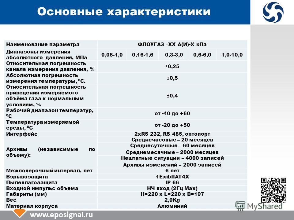 www.eposignal.ru Основные характеристики Наименование параметраФЛОУГАЗ –ХХ А(И)-Х к Па Диапазоны измерения абсолютного давления, МПа 0,08-1,00,16-1,60,3-3,00,6-6,01,0-10,0 Относительная погрешность канала измерения давления, % 0,25 Абсолютная погрешн