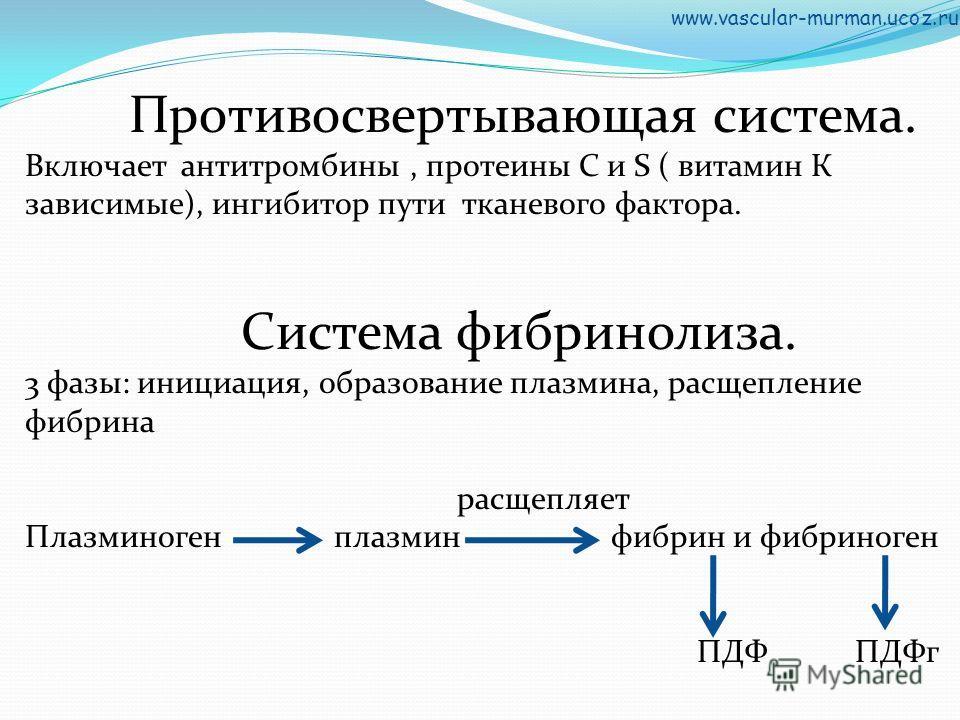 Противосвертывающая система. Включает антитромбины, протеины C и S ( витамин К зависимые), ингибитор пути тканевого фактора. Система фибринолиза. 3 фазы: инициация, образование плазмина, расщепление фибрина расщепляет Плазминоген плазмин фибрин и фиб