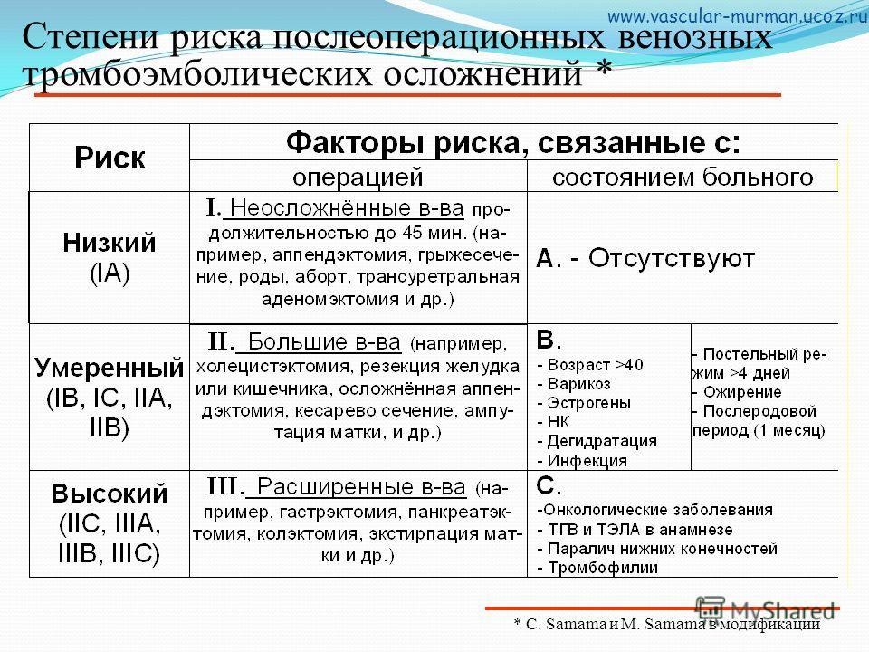 Степени риска послеоперационных венозных тромбоэмболических осложнений * * C. Samama и M. Samama в модификации www.vascular-murman.ucoz.ru