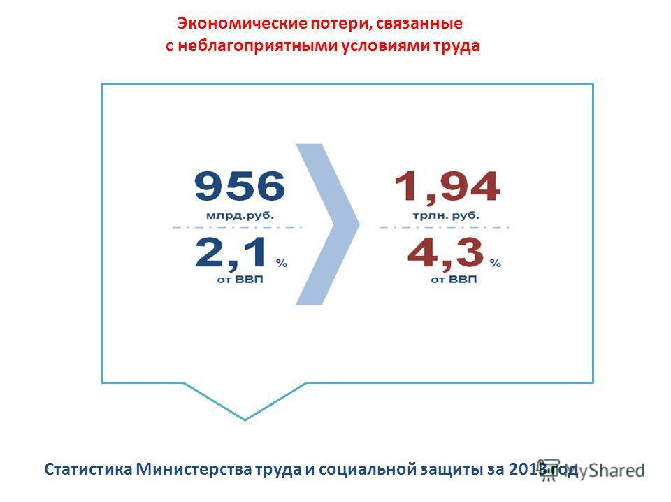 Экономические потери, связанные с неблагоприятными условиями труда Статистика Министерства труда и социальной защиты за 2013 год