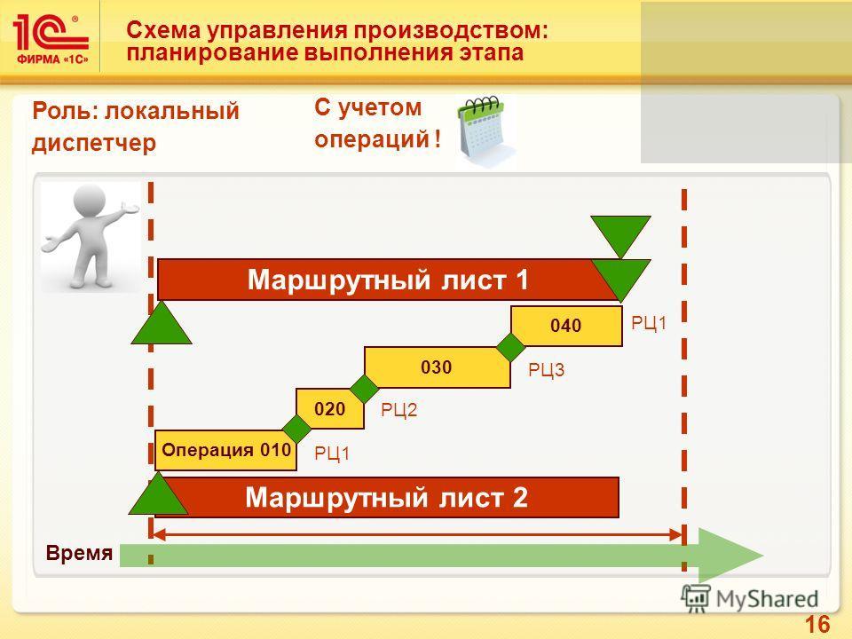 16 Схема управления производством: планирование выполнения этапа Время Роль: локальный диспетчер С учетом операций ! Маршрутный лист 1 Операция 010 020 030 040 Маршрутный лист 2 РЦ1 РЦ2 РЦ3 РЦ1