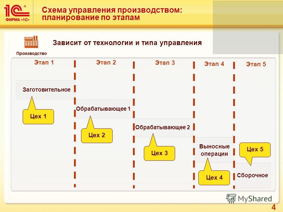 4 Схема управления производством: планирование по этапам Заготовительное Обрабатывающее 1 Выносные операции Сборочное Обрабатывающее 2 Цех 1 Цех 2 Цех 3 Цех 4 Цех 5 Этап 1 Этап 2 Этап 3 Этап 4 Этап 5 Зависит от технологии и типа управления