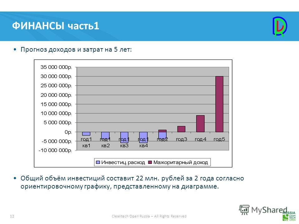 12Cleantech Open Russia – All Rights Reserved ФИНАНСЫ часть 1 Прогноз доходов и затрат на 5 лет: Общий объём инвестиций составит 22 млн. рублей за 2 года согласно ориентировочному графику, представленному на диаграмме.