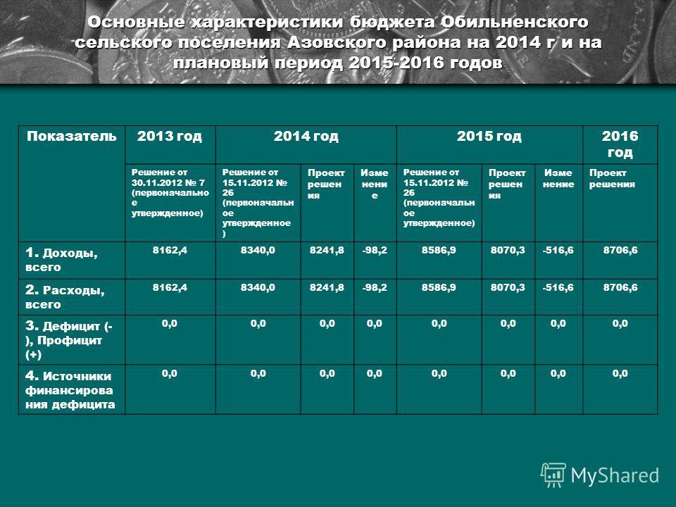 Основные характеристики бюджета Обильненского сельского поселения Азовского района на 2014 г и на плановый период 2015-2016 годов Показатель 2013 год 2014 год 2015 год 2016 год Решение от 30.11.2012 7 (первоначально е утвержденное) Решение от 15.11.2