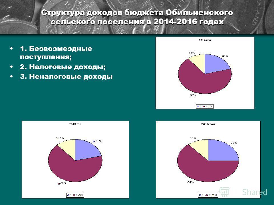 Структура доходов бюджета Обильненского сельского поселения в 2014-2016 годах 1. Безвозмездные поступления; 2. Налоговые доходы; 3. Неналоговые доходы