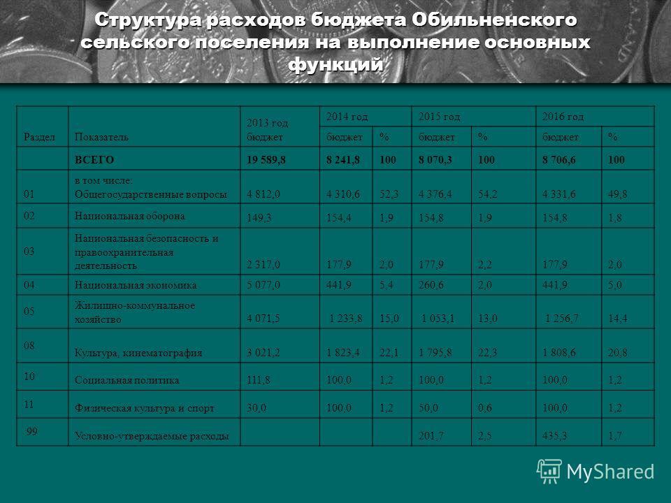Структура расходов бюджета Обильненского сельского поселения на выполнение основных функций Раздел Показатель 2013 год бюджет 2014 год 2015 год 2016 год бюджет% % % ВСЕГО19 589,88 241,81008 070,31008 706,6100 01 в том числе: Общегосударственные вопро