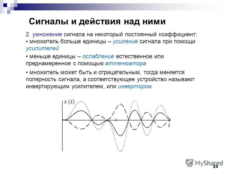 25 Сигналы и действия над ними 2. умножение сигнала на некоторый постоянный коэффициент: множитель больше единицы – усиление сигнала при помощи усилителей меньше единицы – ослабление естественное или преднамеренное с помощью аттенюатора множитель мож
