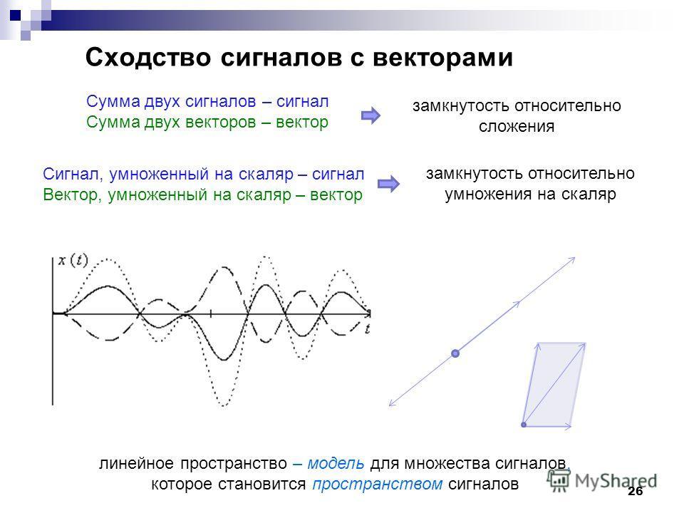 26 Сходство сигналов с векторами Сумма двух сигналов – сигнал Сумма двух векторов – вектор замкнутость относительно сложения Сигнал, умноженный на скаляр – сигнал Вектор, умноженный на скаляр – вектор замкнутость относительно умножения на скаляр лине