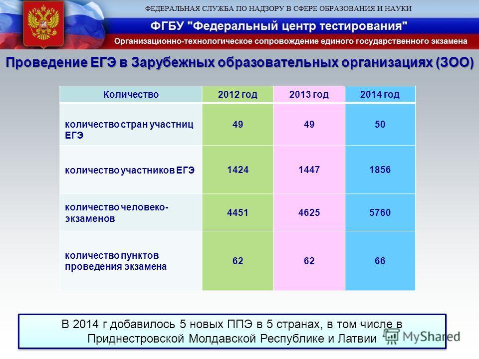Проведение ЕГЭ в Зарубежных образовательных организациях (ЗОО) Количество 2012 год 2013 год 2014 год количество стран участниц ЕГЭ 49 50 количество участников ЕГЭ142414471856 количество человеко- экзаменов 445146255760 количество пунктов проведения э