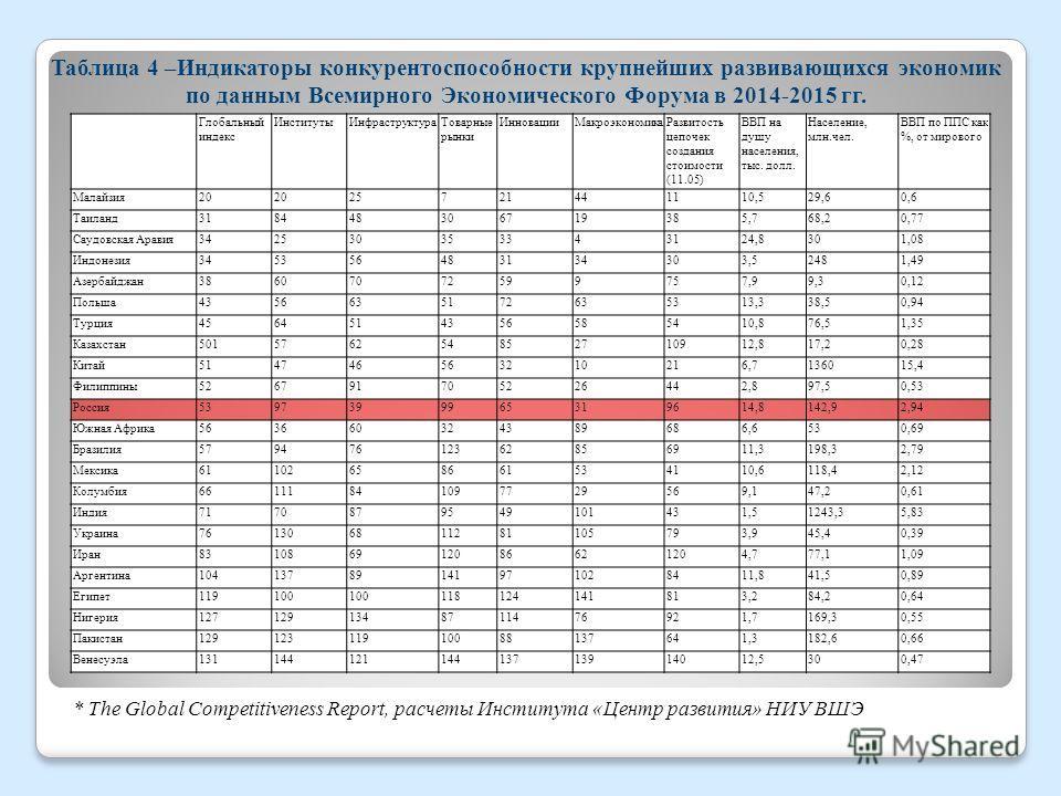 Таблица 4 –Индикаторы конкурентоспособности крупнейших развивающихся экономик по данным Всемирного Экономического Форума в 2014-2015 гг. * The Global Competitiveness Report, расчеты Института «Центр развития» НИУ ВШЭ Глобальный индекс Институты Инфра
