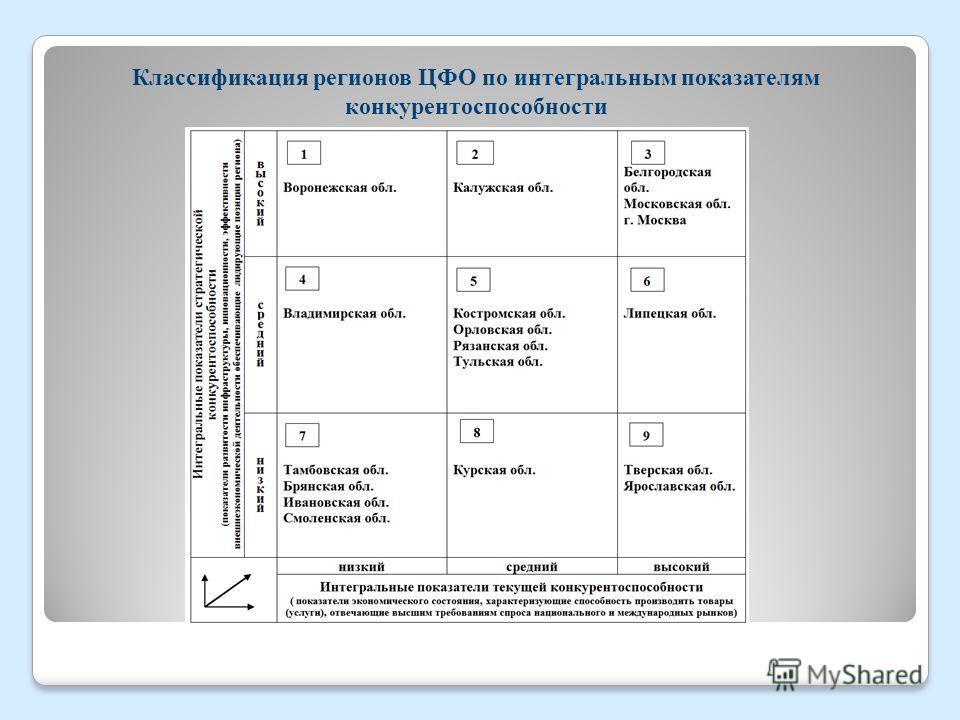 Классификация регионов ЦФО по интегральным показателям конкурентоспособности
