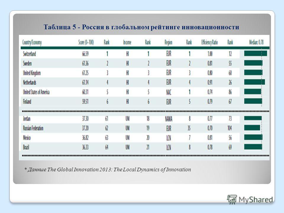 Таблица 5 - Россия в глобальном рейтинге инновационности * Данные The Global Innovation 2013: The Local Dynamics of Innovation