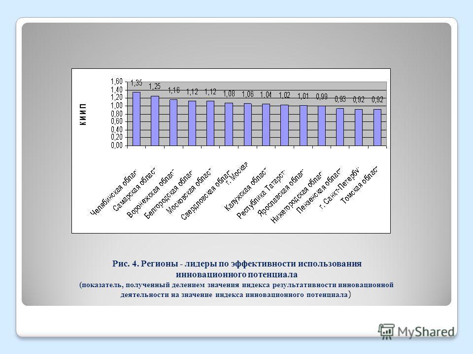 Рис. 4. Регионы - лидеры по эффективности использования инновационного потенциала (показатель, полученный делением значения индекса результативности инновационной деятельности на значение индекса инновационного потенциала )