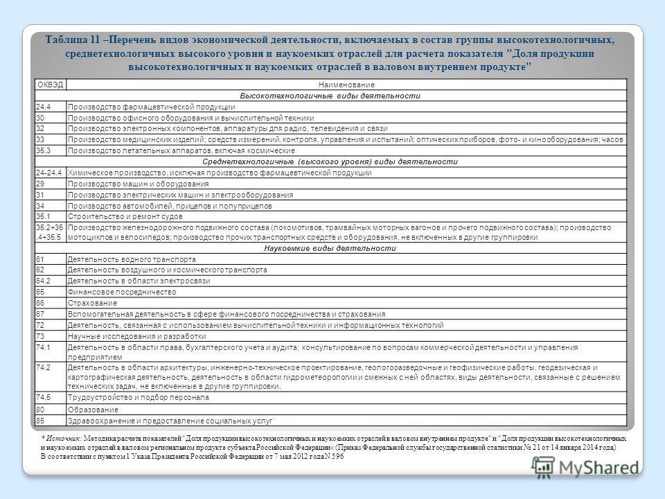 Таблица 11 –Перечень видов экономической деятельности, включаемых в состав группы высокотехнологичных, среднетехнологичных высокого уровня и наукоемких отраслей для расчета показателя