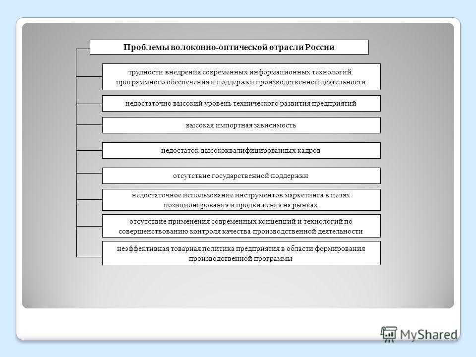 Проблемы волоконно-оптической отрасли России трудности внедрения современных информационных технологий, программного обеспечения и поддержки производственной деятельности отсутствие государственной поддержки недостаточное использование инструментов м