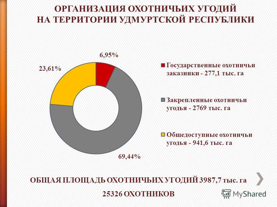 ОРГАНИЗАЦИЯ ОХОТНИЧЬИХ УГОДИЙ НА ТЕРРИТОРИИ УДМУРТСКОЙ РЕСПУБЛИКИ ОБЩАЯ ПЛОЩАДЬ ОХОТНИЧЬИХ УГОДИЙ 3987,7 тыс. га 25326 ОХОТНИКОВ