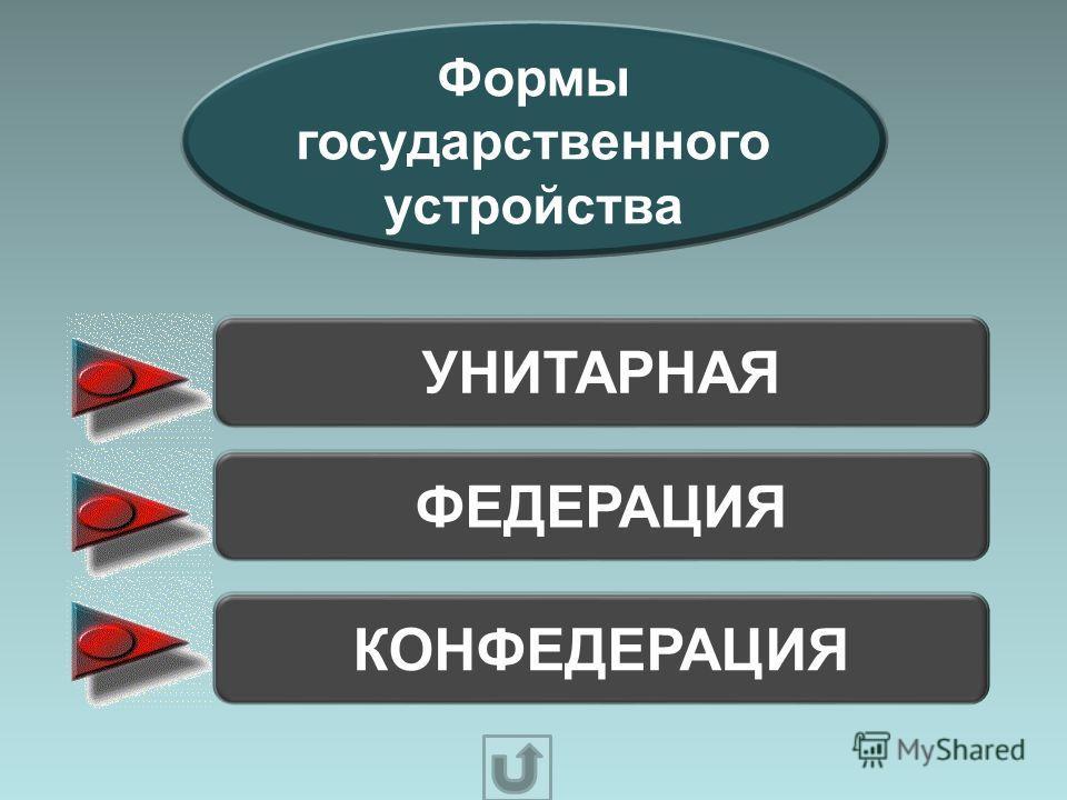 Формы государственного устройства УНИТАРНАЯ ФЕДЕРАЦИЯ КОНФЕДЕРАЦИЯ