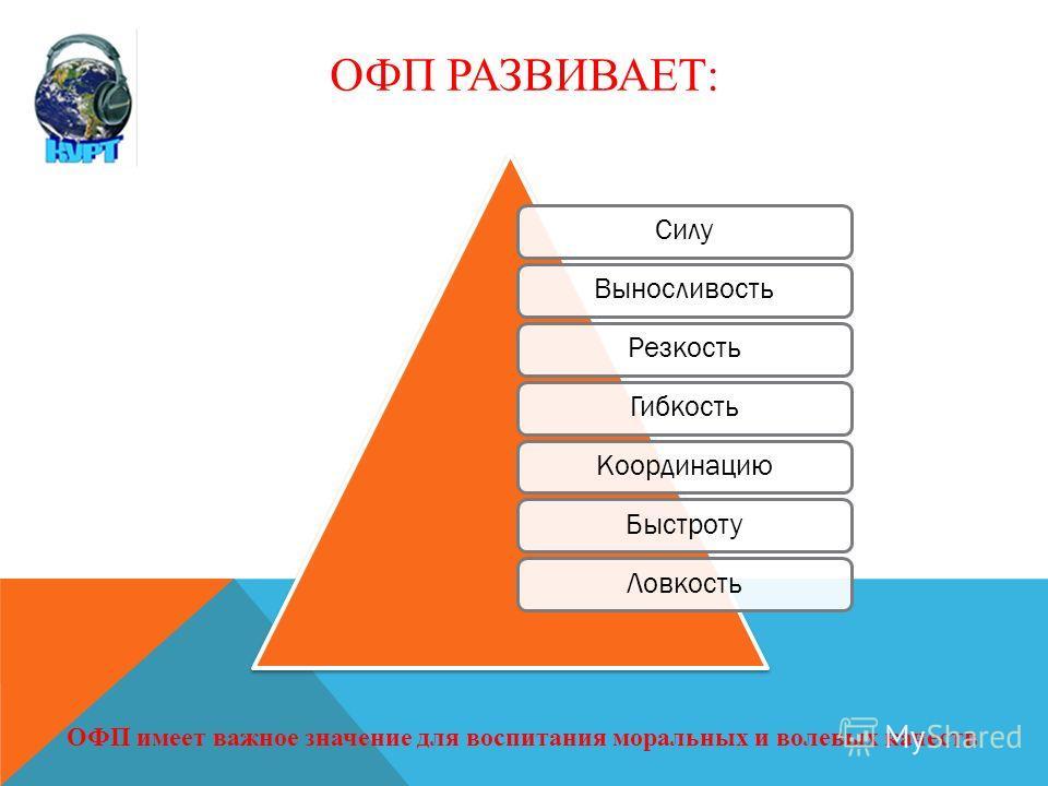 ОФП РАЗВИВАЕТ: Силу ВыносливостьРезкость ГибкостьКоординацию БыстротуЛовкость ОФП имеет важное значение для воспитания моральных и волевых качеств