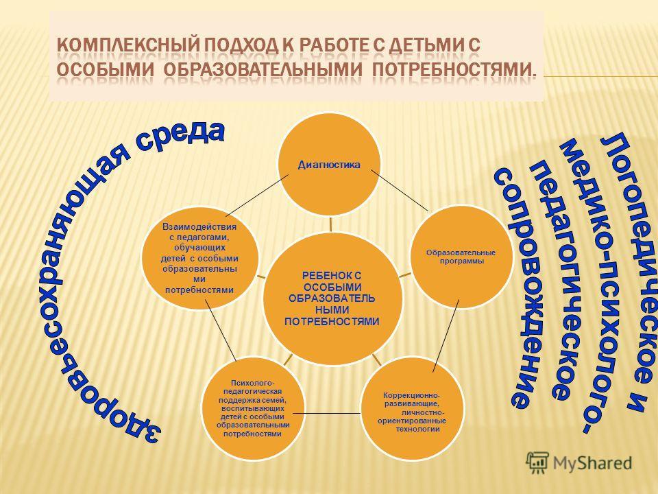 РЕБЕНОК С ОСОБЫМИ ОБРАЗОВАТЕЛЬ НЫМИ ПОТРЕБНОСТЯМИ Диагностика Образовательные программы Коррекционно- развивающие, личностно- ориентированные технологии Психолого- педагогическая поддержка семей, воспитывающих детей с особыми образовательными потребн