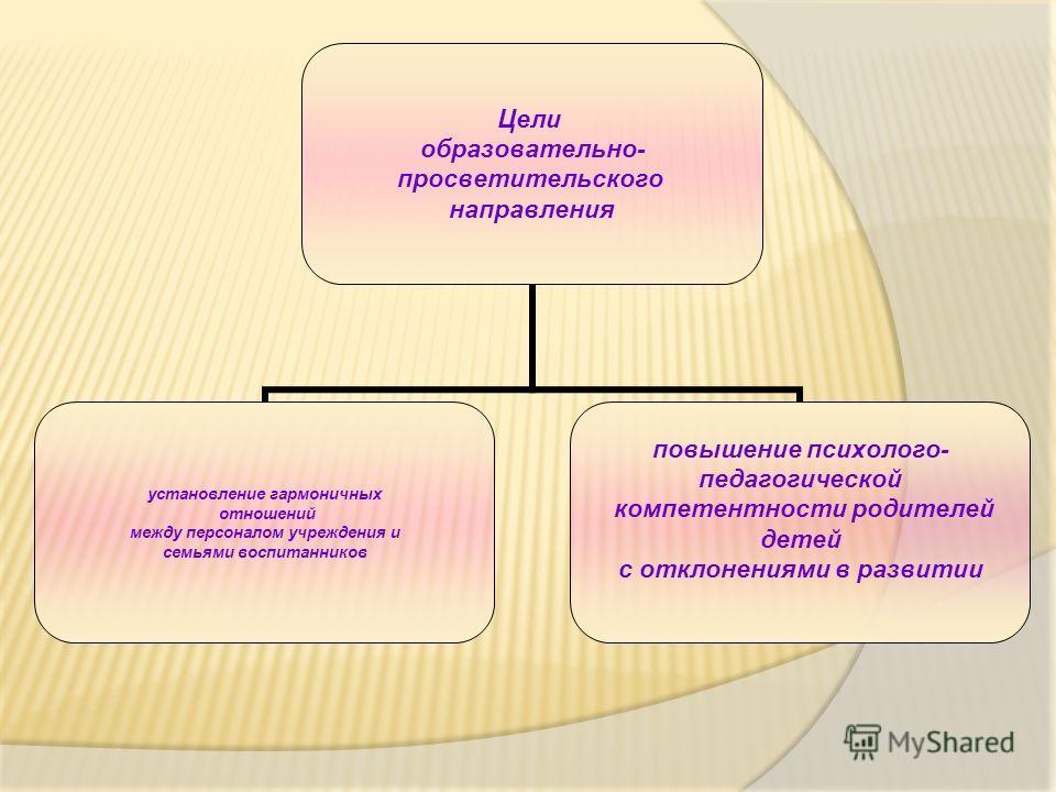 Цели образовательно- просветительского направления установление гармоничных отношений между персоналом учреждения и семьями воспитанников повышение психолого- педагогической компетентности родителей детей с отклонениями в развитии