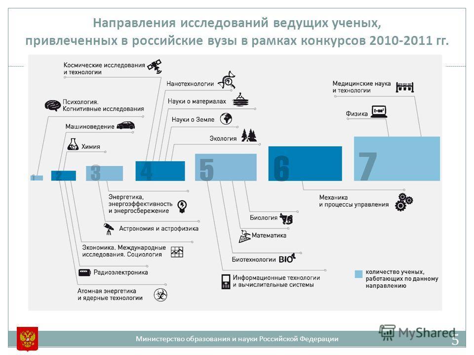 Направления исследований ведущих ученых, привлеченных в российские вузы в рамках конкурсов 2010-2011 гг. Министерство образования и науки Российской Федерации 5