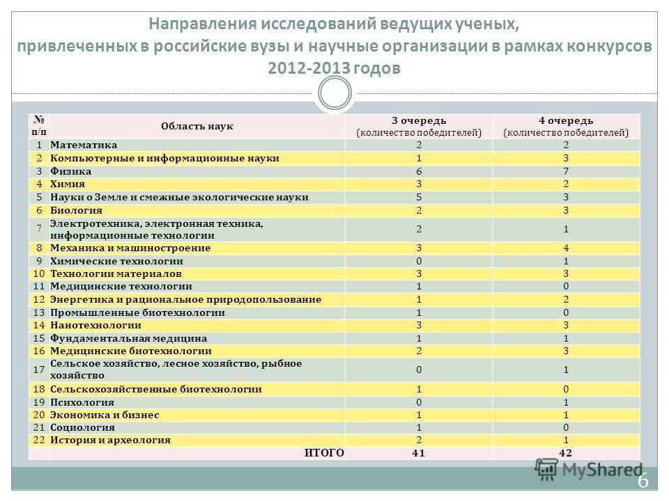 Направления исследований ведущих ученых, привлеченных в российские вузы и научные организации в рамках конкурсов 2012-2013 годов п/п Область наук 3 очередь (количество победителей) 4 очередь (количество победителей) 1Математика 22 2Компьютерные и инф