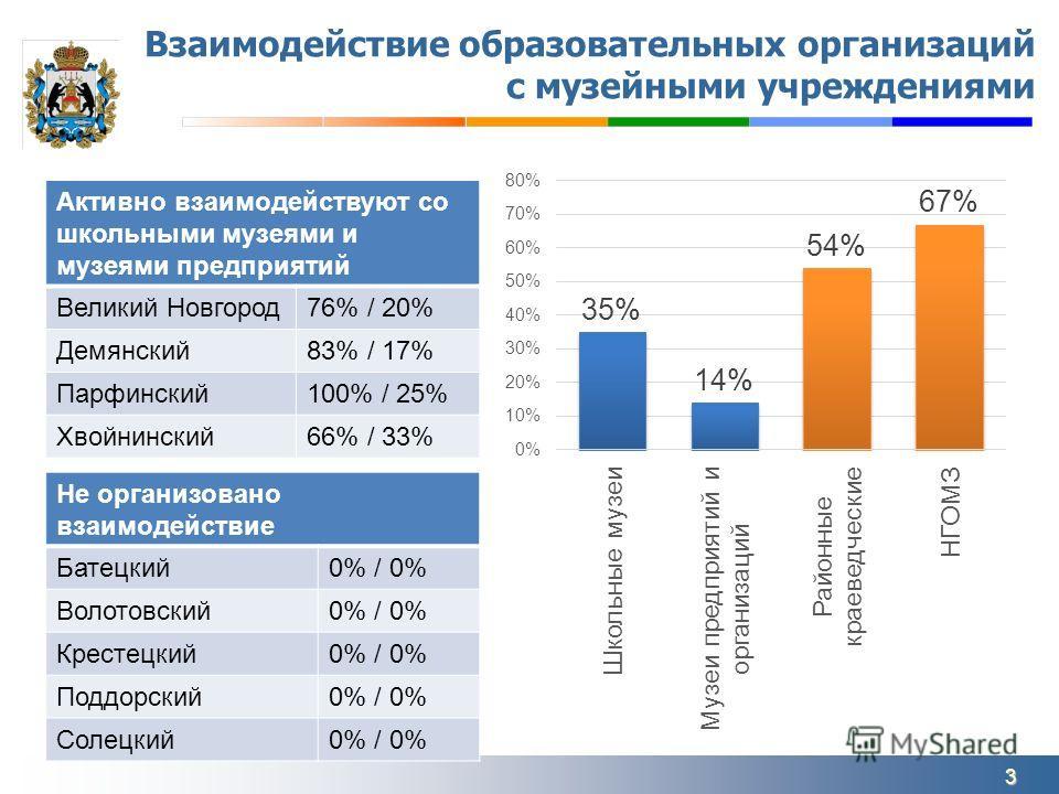 Взаимодействие образовательных организаций с музейными учреждениями Не организовано взаимодействие Батецкий 0% / 0% Волотовский 0% / 0% Крестецкий 0% / 0% Поддорский 0% / 0% Солецкий 0% / 0% Активно взаимодействуют со школьными музеями и музеями пред