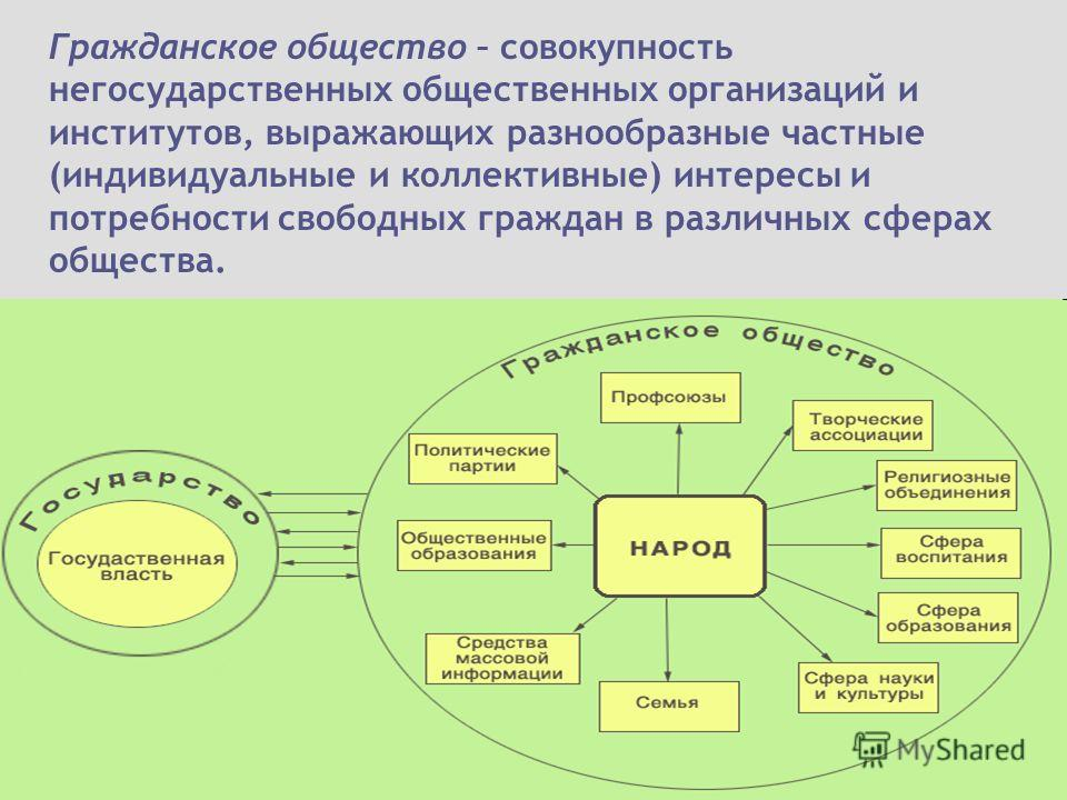 Гражданское общество – совокупность негосударственных общественных организаций и институтов, выражающих разнообразные частные (индивидуальные и коллективные) интересы и потребности свободных граждан в различных сферах общества.