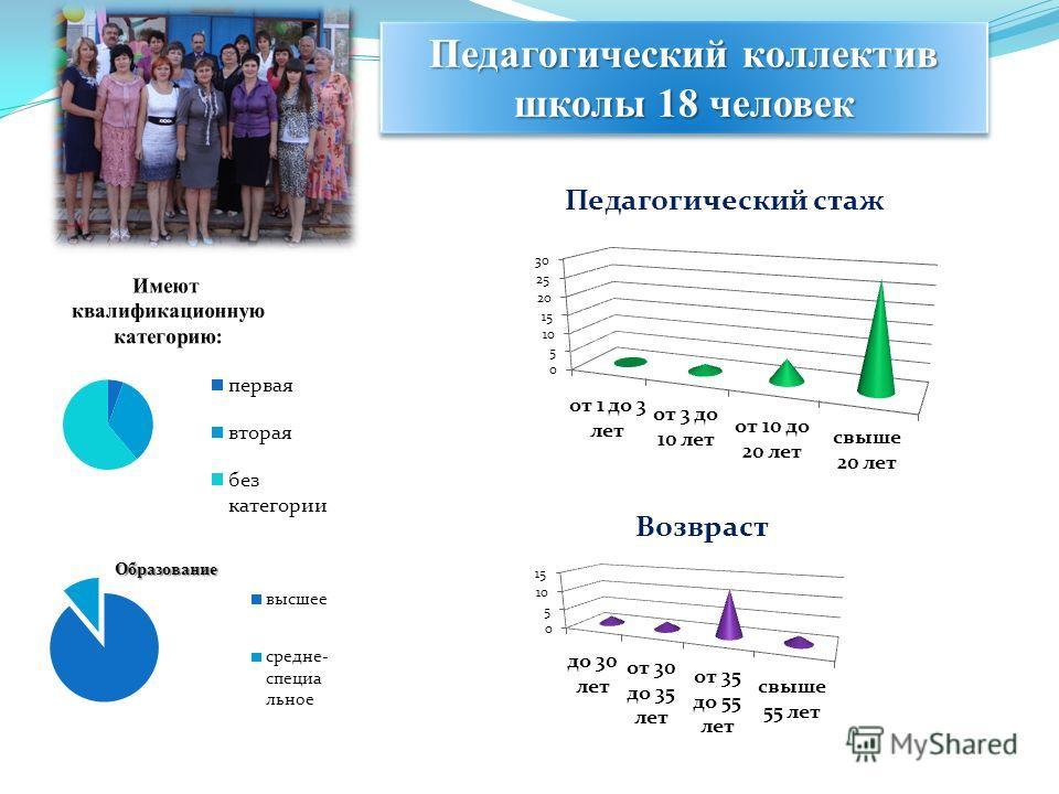 Педагогический коллектив школы 18 человек