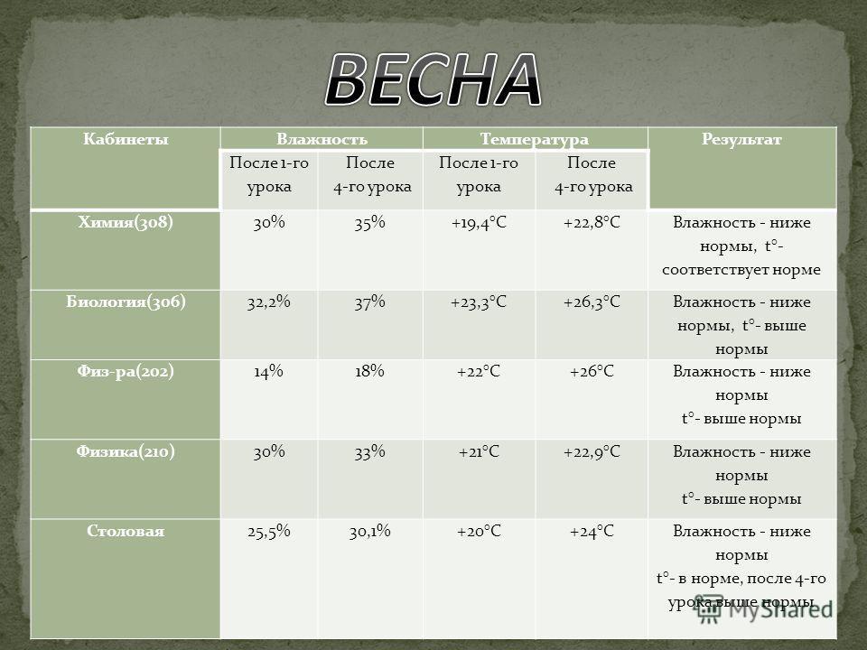 Кабинеты ВлажностьТемпература Результат После 1-го урока После 4-го урока После 1-го урока После 4-го урока Химия(308)30%35%+19,4°C+22,8°C Влажность - ниже нормы, t°- соответствует норме Биология(306)32,2%37%+23,3°C+26,3°C Влажность - ниже нормы, t°-