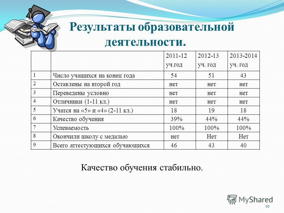 Результаты образовательной деятельности. Качество обучения стабильно. 2011-12 уч.год 2012-13 уч. год 2013-2014 уч. год 1 Число учащихся на конец года 545143 2 Оставлены на второй год нет 3 Переведены условно нет 4 Отличники (1-11 кл.) нет 5 Учатся на