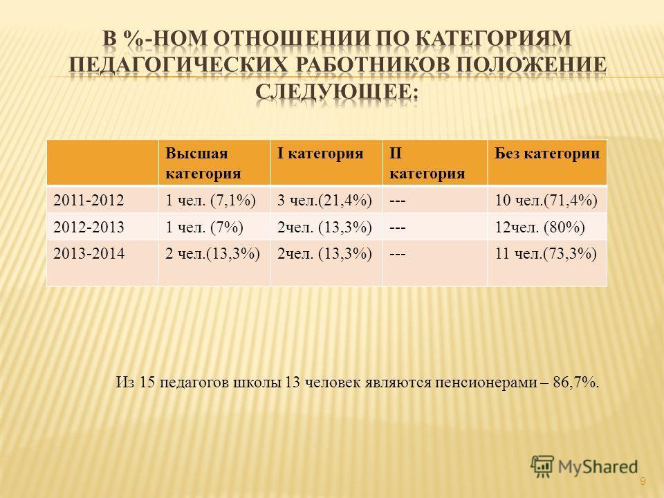 9 Высшая категория I категорияII категория Без категории 2011-20121 чел. (7,1%)3 чел.(21,4%)---10 чел.(71,4%) 2012-20131 чел. (7%)2 чел. (13,3%)---12 чел. (80%) 2013-20142 чел.(13,3%) ---11 чел.(73,3%) Из 15 педагогов школы 13 человек являются пенсио