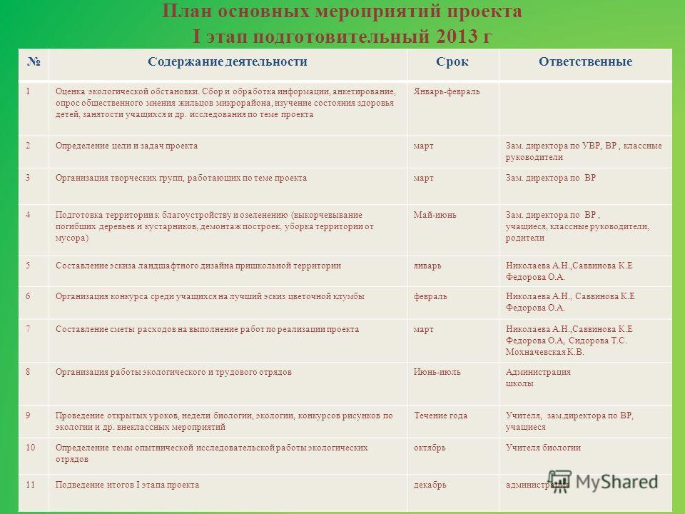 План основных мероприятий проекта I этап подготовительный 2013 г Содержание деятельности СрокОтветственные 1Оценка экологической обстановки. Сбор и обработка информации, анкетирование, опрос общественного мнения жильцов микрорайона, изучение состояни