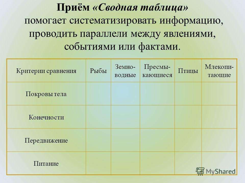 Приём «Сводная таблица» помогает систематизировать информацию, проводить параллели между явлениями, событиями или фактами. Критерии сравнения Рыбы Земно- водные Пресмы- кающиеся Птицы Млекопи- тающие Покровы тела Конечности Передвижение Питание
