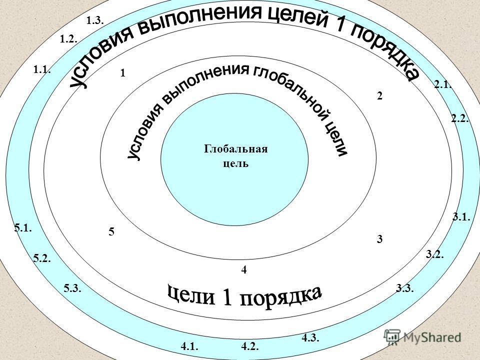 Глобальная цель 1 3 4 5 2 2.1. 2.2. 3.2. 3.1. 3.3. 4.1.4.2. 4.3. 5.1. 5.2. 5.3. 1.2. 1.1. 1.3.