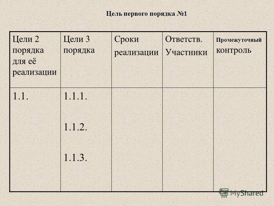Цели 2 порядка для её реализации Цели 3 порядка Сроки реализации Ответств. Участники Промежуточный Промежуточный контроль 1.1.1.1.1. 1.1.2. 1.1.3. Цель первого порядка 1