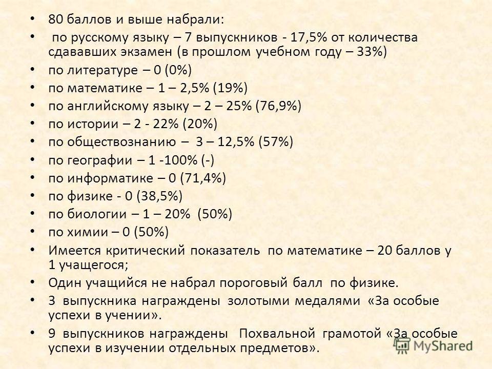 80 баллов и выше набрали: по русскому языку – 7 выпускников - 17,5% от количества сдававших экзамен (в прошлом учебном году – 33%) по литературе – 0 (0%) по математике – 1 – 2,5% (19%) по английскому языку – 2 – 25% (76,9%) по истории – 2 - 22% (20%)