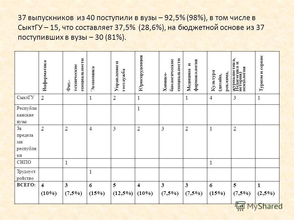 37 выпускников из 40 поступили в вузы – 92,5% (98%), в том числе в СыктГУ – 15, что составляет 37,5% (28,6%), на бюджетной основе из 37 поступивших в вузы – 30 (81%). Информатика Физ.- технические специальности Экономика Управление и госслужба Юриспр
