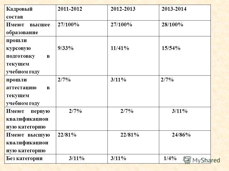 Кадровый состав 2011-20122012-20132013-2014 Имеют высшее образование 27/100% 28/100% прошли курсовую подготовку в текущем учебном году 9/33%11/41%15/54% прошли аттестацию в текущем учебном году 2/7%3/11%2/7% Имеют первую квалификацион ную категорию 2