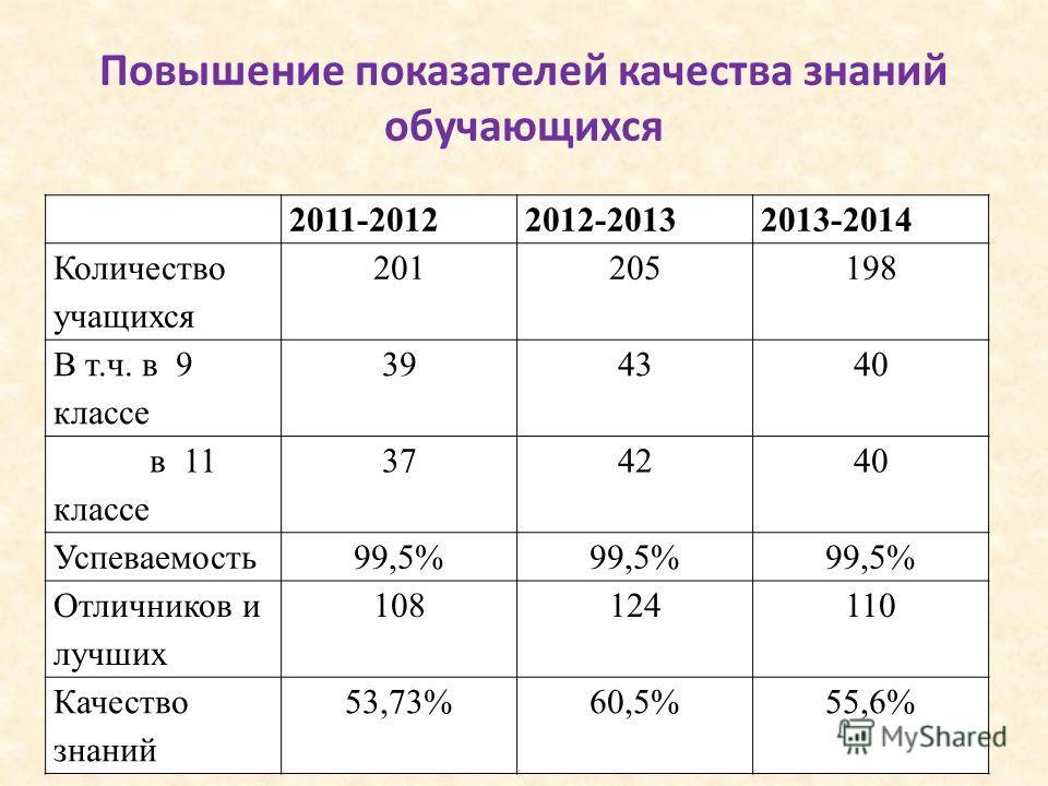 Повышение показателей качества знаний обучающихся 2011-20122012-20132013-2014 Количество учащихся 201205198 В т.ч. в 9 классе 394340 в 11 классе 374240 Успеваемость 99,5% Отличников и лучших 108124110 Качество знаний 53,73%60,5%55,6%