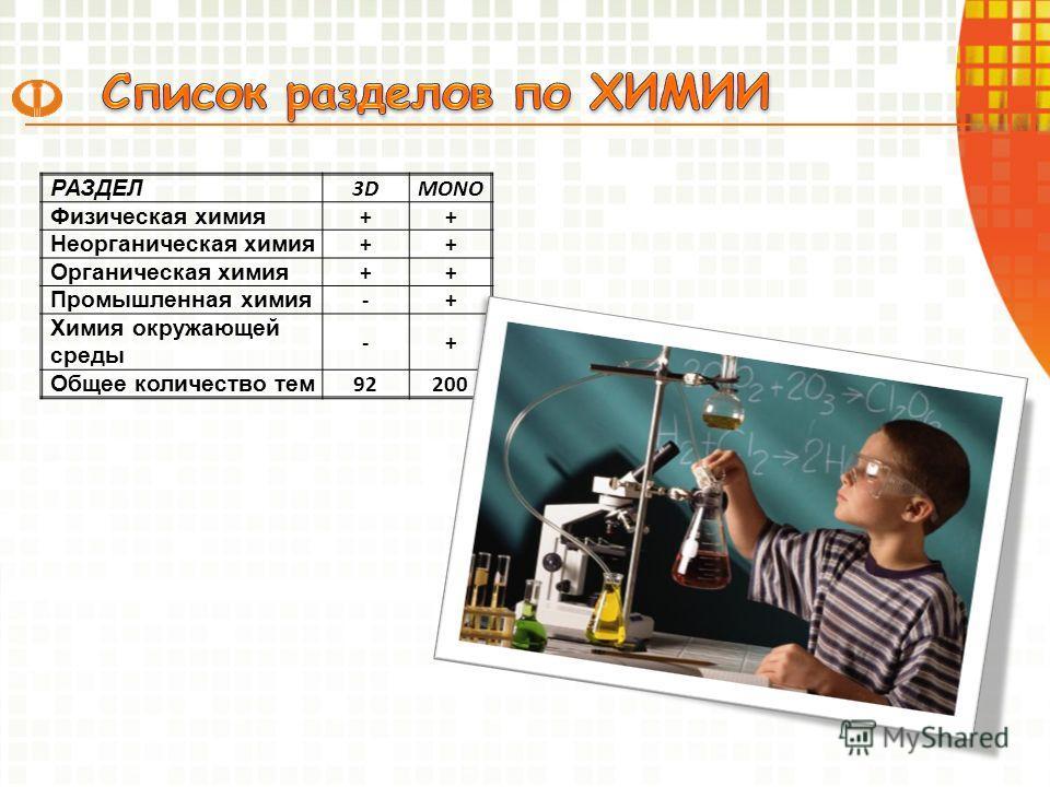 РАЗДЕЛ 3DMONO Физическая химия ++ Неорганическая химия ++ Органическая химия ++ Промышленная химия -+ Химия окружающей среды -+ Общее количество тем 92200