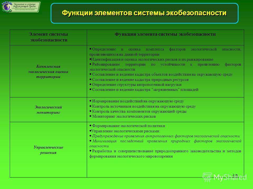Функции элементов системы экобезопасности Элемент системы экобезопасности Функции элемента системы экобезопасности Комплексная экологическая оценка территории Определение и оценка комплекса факторов экологической опасности, проявляющихся на данной те