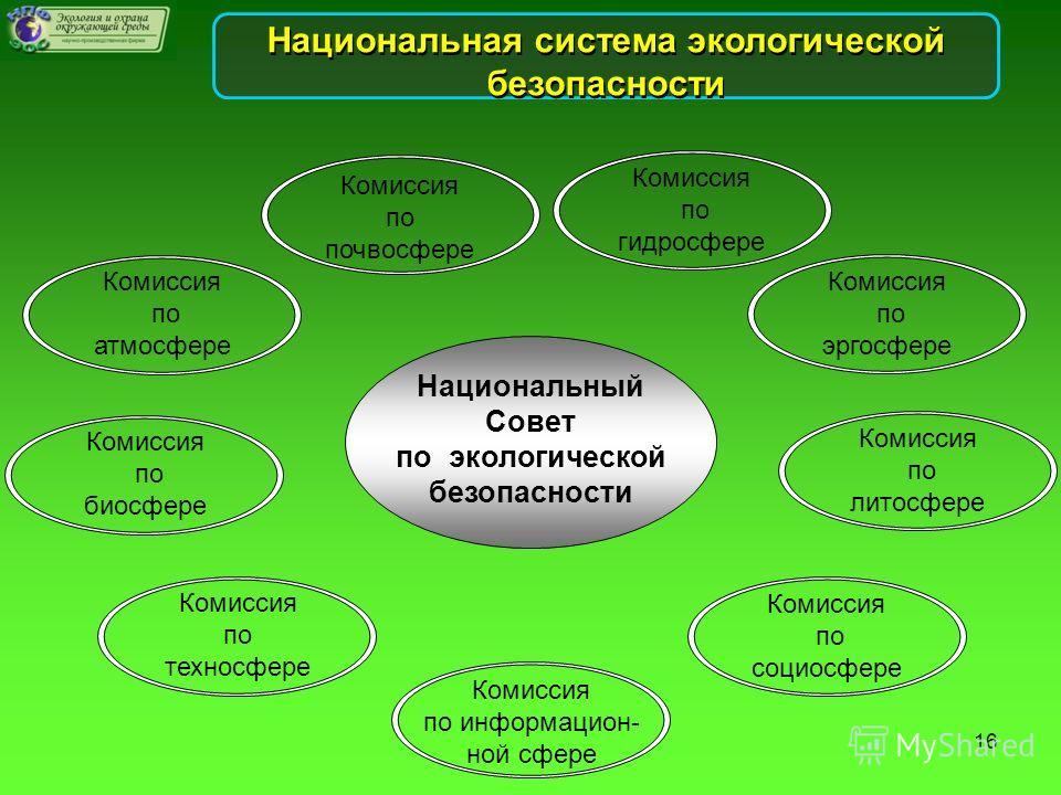 Национальная система экологической безопасности Комиссия по почвосфере Комиссия по гидросфере Комиссия по эргосфере Комиссия по литосфере Комиссия по социосфере Комиссия по информацион- ной сфере Комиссия по атмосфере Комиссия по биосфере Комиссия по