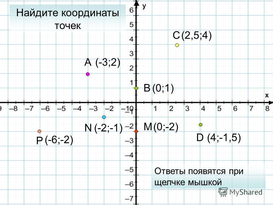 (2,5;4) (-6;-2) (4;-1,5) (0;1) (-3;2) (0;-2) (-2;-1) x y A B C D M N P Найдите координаты точек Ответы появятся при щелчке мышкой