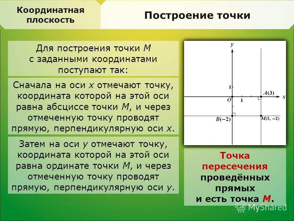 Для построения точки М с заданными координатами поступают так: Координатная плоскость Построение точки Сначала на оси х отмечают точку, координата которой на этой оси равна абсциссе точки М, и через отмеченную точку проводят прямую, перпендикулярную