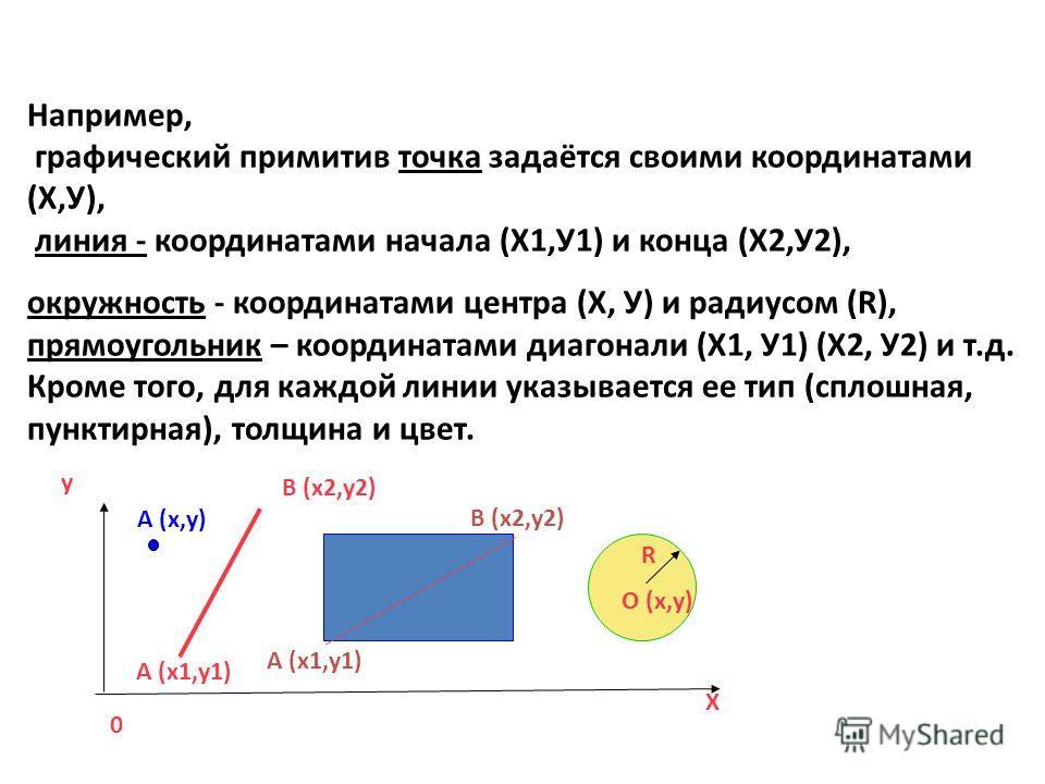 Например, графический примитив точка задаётся своими координатами (Х,У), линия - координатами начала (Х1,У1) и конца (Х2,У2), окружность - координатами центра (Х, У) и радиусом (R), прямоугольник – координатами диагонали (Х1, У1) (Х2, У2) и т.д. Кром