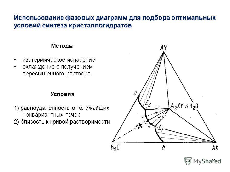 11 Использование фазовых диаграмм для подбора оптимальных условий синтеза кристаллогидратов Методы изотермическое испарение охлаждение с получением пересыщенного раствора Условия 1) равноудаленность от ближайших нонвариантных точек 2) близость к крив