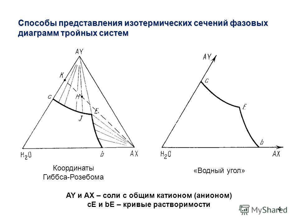 44 Способы представления изотермических сечений фазовых диаграмм тройных систем Координаты Гиббса-Розебома AY и AX – соли с общим катионом (анионом) сЕ и bЕ – кривые растворимости «Водный угол»