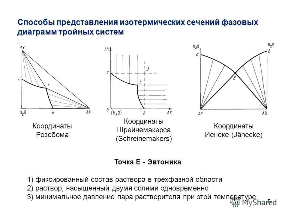 55 Способы представления изотермических сечений фазовых диаграмм тройных систем Точка Е - Эвтоника 1) фиксированный состав раствора в трехфазной области 2) раствор, насыщенный двумя солями одновременно 3) минимальное давление пара растворителя при эт